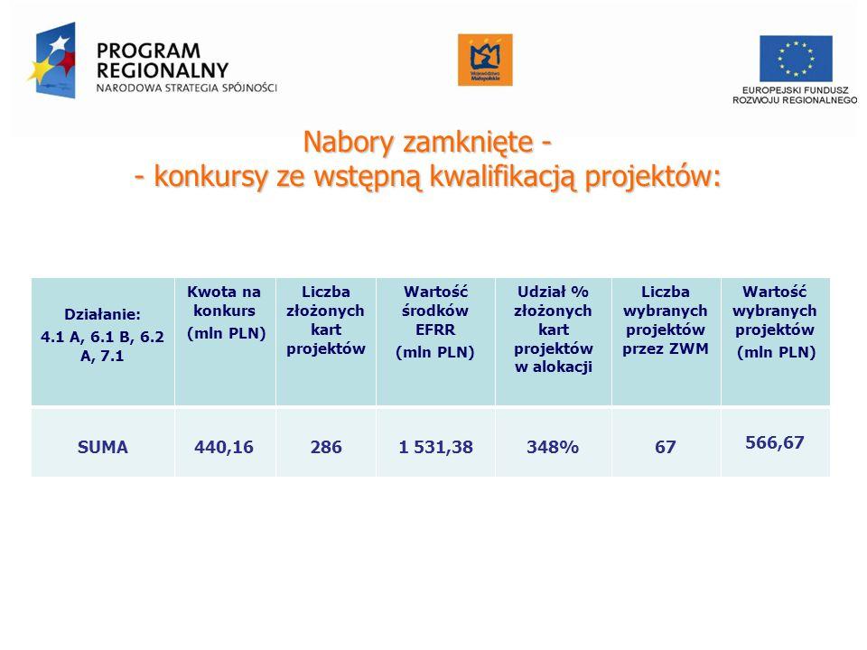 Nabory zamknięte - - konkursy ze wstępną kwalifikacją projektów: Działanie: 4.1 A, 6.1 B, 6.2 A, 7.1 Kwota na konkurs (mln PLN) Liczba złożonych kart