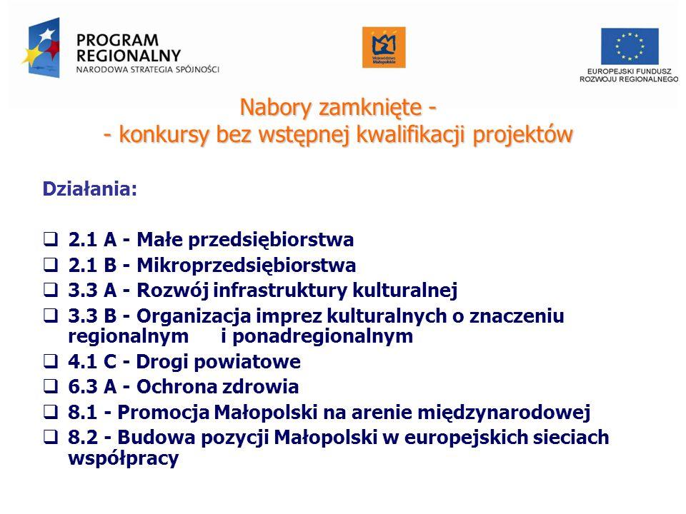 Nabory zamknięte - - konkursy bez wstępnej kwalifikacji projektów Działania: 2.1 A - Małe przedsiębiorstwa 2.1 B - Mikroprzedsiębiorstwa 3.3 A - Rozwój infrastruktury kulturalnej 3.3 B - Organizacja imprez kulturalnych o znaczeniu regionalnym i ponadregionalnym 4.1 C - Drogi powiatowe 6.3 A - Ochrona zdrowia 8.1 - Promocja Małopolski na arenie międzynarodowej 8.2 - Budowa pozycji Małopolski w europejskich sieciach współpracy