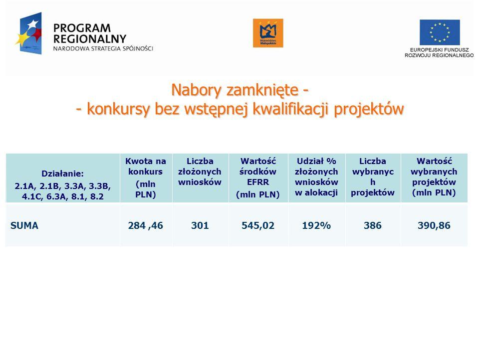 Nabory zamknięte - - konkursy bez wstępnej kwalifikacji projektów Działanie: 2.1A, 2.1B, 3.3A, 3.3B, 4.1C, 6.3A, 8.1, 8.2 Kwota na konkurs (mln PLN) L