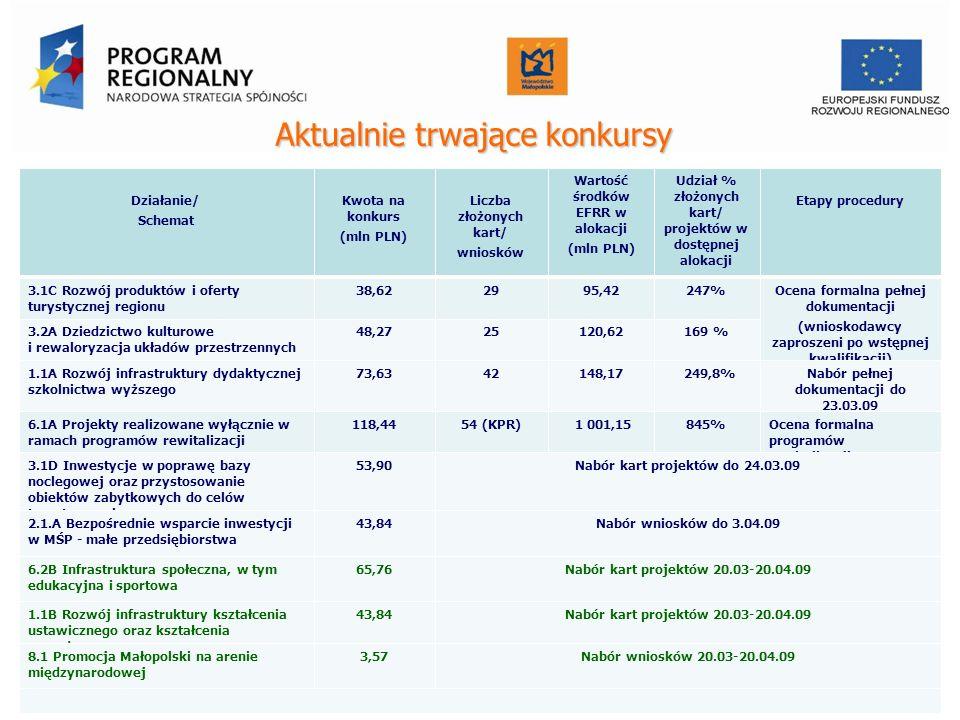 Aktualnietrwającekonkursy Aktualnie trwające konkursy Działanie/ Schemat Kwota na konkurs (mln PLN) Liczba złożonych kart/ wniosków Wartość środków EF