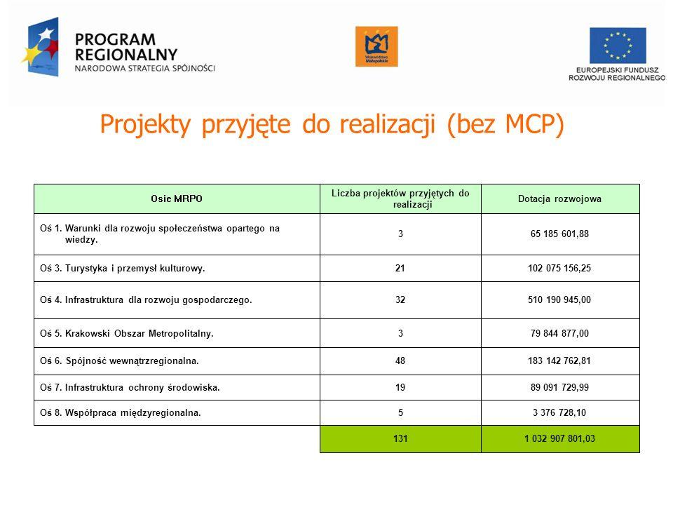 Projekty przyjęte do realizacji (bez MCP) Osie MRPO Liczba projektów przyjętych do realizacji Dotacja rozwojowa Oś 1. Warunki dla rozwoju społeczeństw