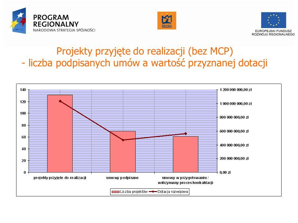 Projekty przyjęte do realizacji (bez MCP) - liczba podpisanych umów a wartość przyznanej dotacji Urząd Marszałkowski Województwa Małopolskiego Departa