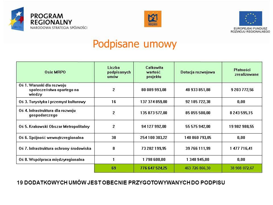 Podpisane umowy Osie MRPO Liczba podpisanych um ó w Całkowita wartość projektu Dotacja rozwojowa Płatności zrealizowane Oś 1. Warunki dla rozwoju społ