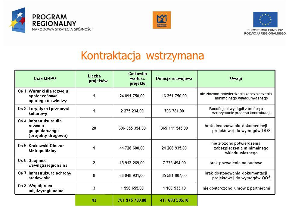 Kontraktacja wstrzymana Urząd Marszałkowski Województwa Małopolskiego Departament Funduszy Europejskich Osie MRPO Liczba projekt ó w Całkowita wartość