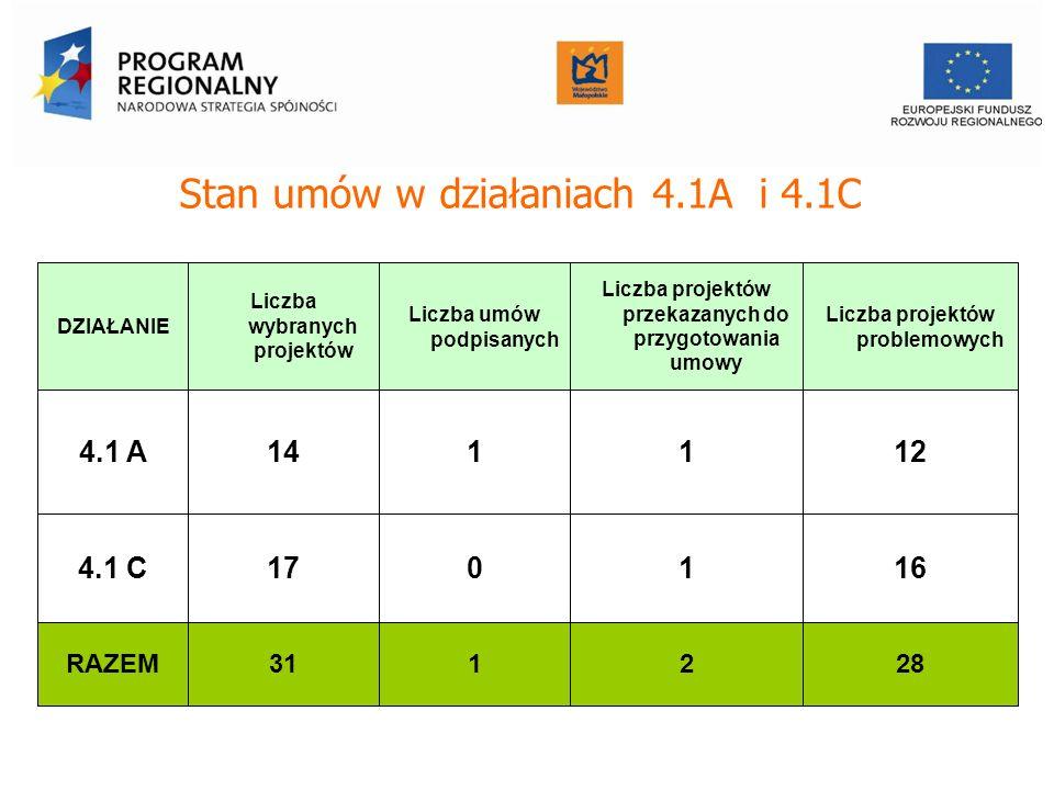 Stan umów w działaniach 4.1A i 4.1C DZIAŁANIE Liczba wybranych projektów Liczba umów podpisanych Liczba projektów przekazanych do przygotowania umowy Liczba projektów problemowych 4.1 A14111212 4.1 C170116 RAZEM311228 Urząd Marszałkowski Województwa Małopolskiego Departament Funduszy Europejskich