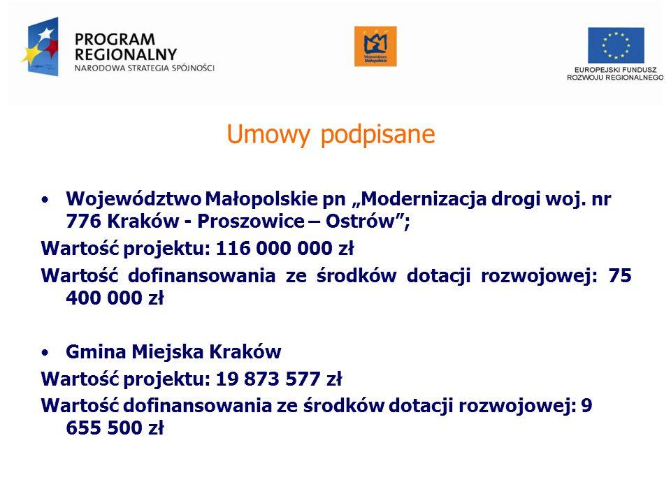 Umowy podpisane Województwo Małopolskie pn Modernizacja drogi woj. nr 776 Kraków - Proszowice – Ostrów; Wartość projektu: 116 000 000 zł Wartość dofin