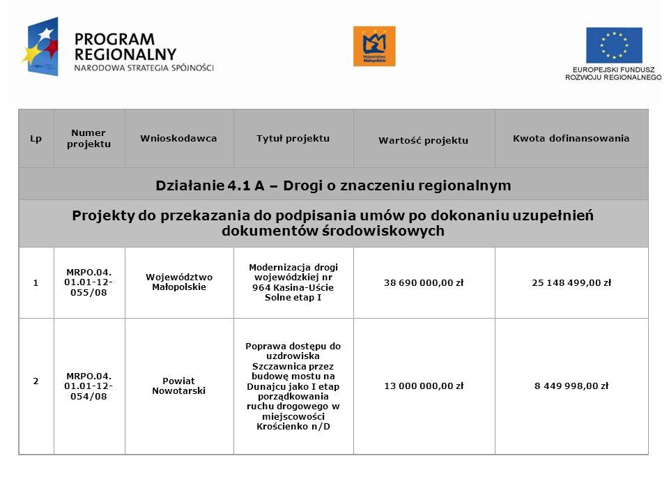 Urząd Marszałkowski Województwa Małopolskiego Departament Funduszy Europejskich Lp Numer projektu WnioskodawcaTytuł projektu Wartość projektu Kwota do