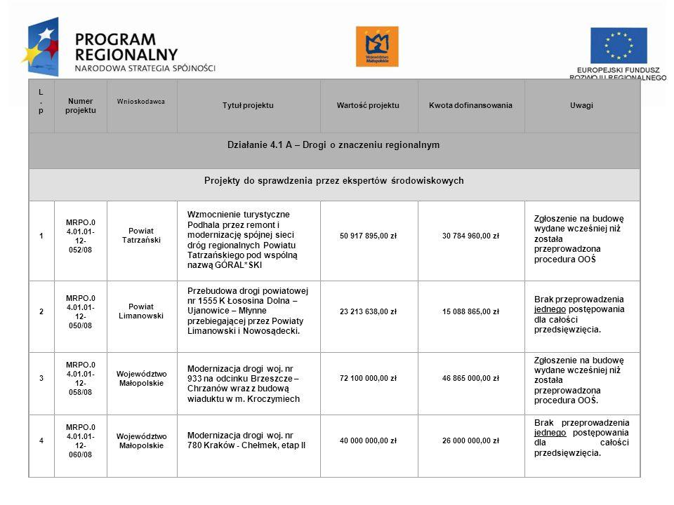 Urząd Marszałkowski Województwa Małopolskiego Departament Funduszy Europejskich L.pL.p Numer projektu Wnioskodawca Tytuł projektuWartość projektuKwota