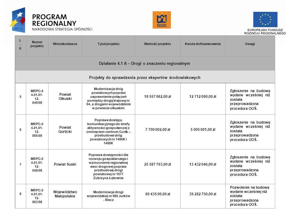 Urząd Marszałkowski Województwa Małopolskiego Departament Funduszy Europejskich L.pL.p Numer projektu WnioskodawcaTytuł projektuWartość projektuKwota dofinansowaniaUwagi Działanie 4.1 A – Drogi o znaczeniu regionalnym Projekty do sprawdzenia przez ekspertów środowiskowych 5 MRPO.0 4.01.01- 12- 049/08 Powiat Olkuski Modernizacja dróg powiatowych poprzez usprawnienie połączeń pomiędzy drogą krajową nr 94, a drogami wojewódzkimi w powiecie olkuskim 19 557 062,00 zł12 712 090,00 zł Zgłoszenie na budowę wydane wcześniej niż została przeprowadzona procedura OOŚ.