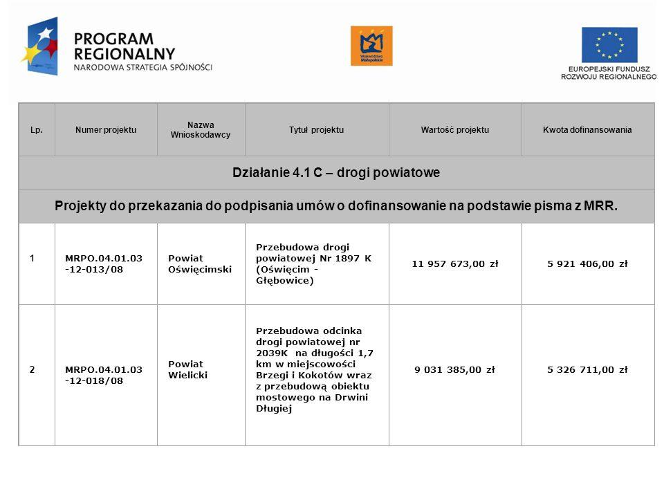 Urząd Marszałkowski Województwa Małopolskiego Departament Funduszy Europejskich Lp. Numer projektu Nazwa Wnioskodawcy Tytuł projektuWartość projektuKw