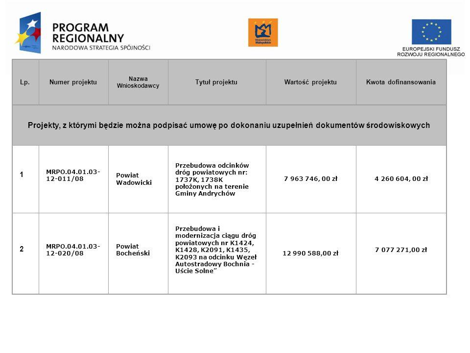 Urząd Marszałkowski Województwa Małopolskiego Departament Funduszy Europejskich Lp.Numer projektu Nazwa Wnioskodawcy Tytuł projektuWartość projektuKwota dofinansowania Projekty, z którymi będzie można podpisać umowę po dokonaniu uzupełnień dokumentów środowiskowych 1 MRPO.04.01.03- 12-011/08 Powiat Wadowicki Przebudowa odcinków dróg powiatowych nr: 1737K, 1738K położonych na terenie Gminy Andrychów 7 963 746, 00 zł4 260 604, 00 zł 2 MRPO.04.01.03- 12-020/08 Powiat Bocheński Przebudowa i modernizacja ciągu dróg powiatowych nr K1424, K1428, K2091, K1435, K2093 na odcinku Węzeł Autostradowy Bochnia - Uście Solne 12 990 588,00 zł 7 077 271,00 zł