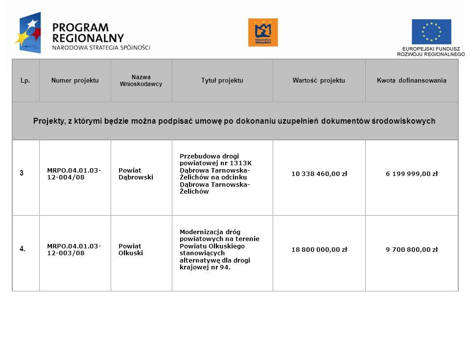 Urząd Marszałkowski Województwa Małopolskiego Departament Funduszy Europejskich Lp.Numer projektu Nazwa Wnioskodawcy Tytuł projektuWartość projektuKwo