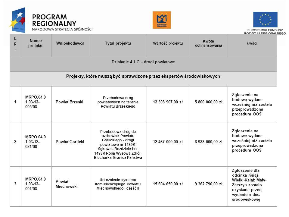 Urząd Marszałkowski Województwa Małopolskiego Departament Funduszy Europejskich Lp.Lp. Numer projektu WnioskodawcaTytuł projektu Wartość projektu Kwot