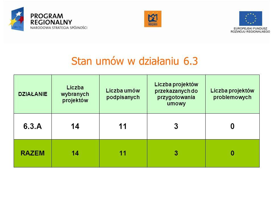 Stan umów w działaniu 6.3 DZIAŁANIE Liczba wybranych projektów Liczba umów podpisanych Liczba projektów przekazanych do przygotowania umowy Liczba projektów problemowych 6.3.A14130 RAZEM14130