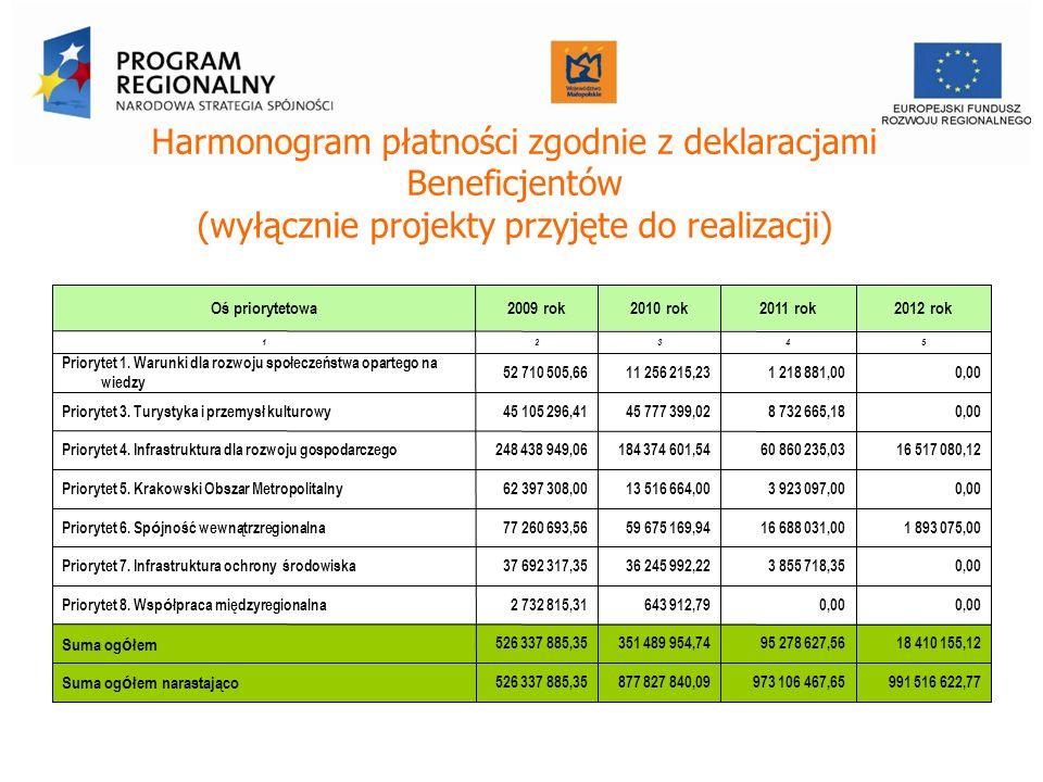 Harmonogram płatności zgodnie z deklaracjami Beneficjentów (wyłącznie projekty przyjęte do realizacji) Oś priorytetowa2009 rok2010 rok2011 rok2012 rok