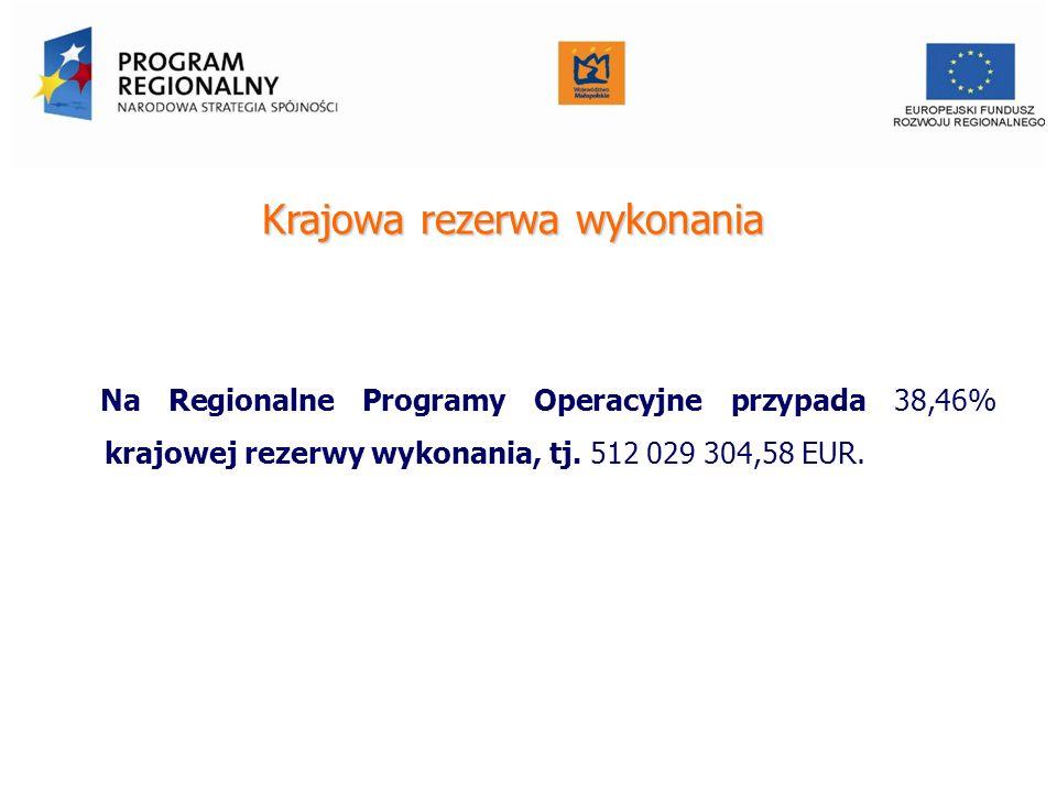Krajowa rezerwa wykonania Na Regionalne Programy Operacyjne przypada 38,46% krajowej rezerwy wykonania, tj. 512 029 304,58 EUR. Urząd Marszałkowski Wo
