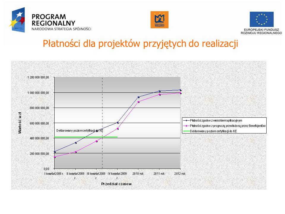 Płatności dla projektów przyjętych do realizacji Urząd Marszałkowski Województwa Małopolskiego Departament Funduszy Europejskich