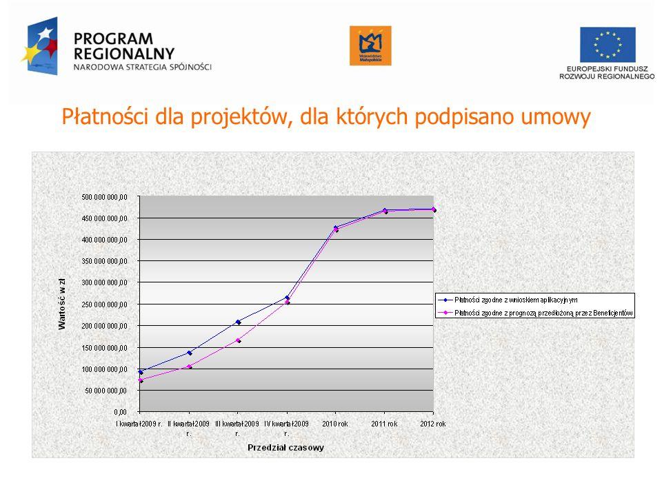 Płatności dla projektów, dla których podpisano umowy Urząd Marszałkowski Województwa Małopolskiego Departament Funduszy Europejskich