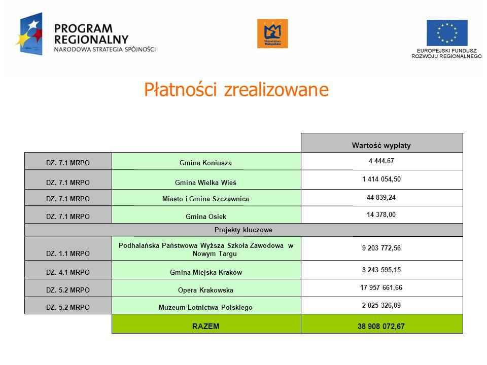 Płatności zrealizowane Wartość wypłaty DZ. 7.1 MRPOGmina Koniusza 4 444,67 DZ.