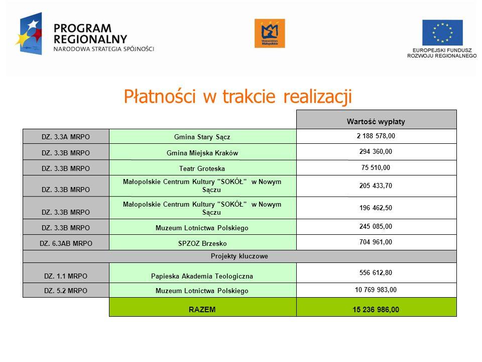 Płatności w trakcie realizacji Wartość wypłaty DZ. 3.3A MRPOGmina Stary Sącz 2 188 578,00 DZ. 3.3B MRPOGmina Miejska Kraków 294 360,00 DZ. 3.3B MRPOTe