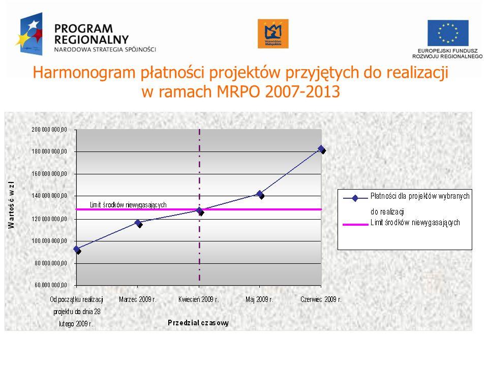 Harmonogram płatności projektów przyjętych do realizacji w ramach MRPO 2007-2013 Urząd Marszałkowski Województwa Małopolskiego Departament Funduszy Europejskich