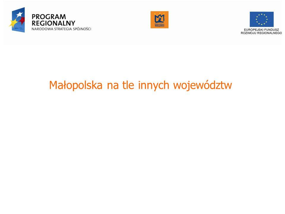 Małopolska na tle innych województw Urząd Marszałkowski Województwa Małopolskiego Departament Funduszy Europejskich