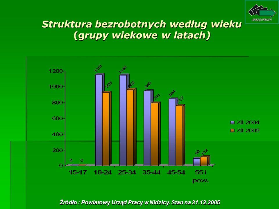 Struktura bezrobotnych według wieku (grupy wiekowe w latach) Źródło : Powiatowy Urząd Pracy w Nidzicy. Stan na 31.12.2005