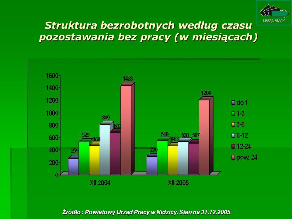 Struktura bezrobotnych według czasu pozostawania bez pracy (w miesiącach) Źródło : Powiatowy Urząd Pracy w Nidzicy. Stan na 31.12.2005