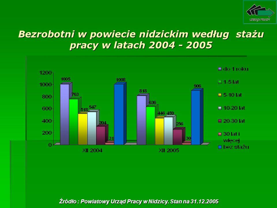Bezrobotni w powiecie nidzickim według stażu pracy w latach 2004 - 2005 Źródło : Powiatowy Urząd Pracy w Nidzicy. Stan na 31.12.2005
