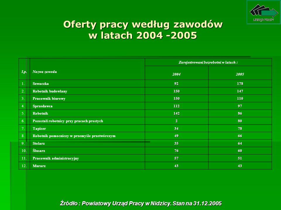 Oferty pracy według zawodów w latach 2004 -2005 Lp.Nazwa zawodu Zarejestrowani bezrobotni w latach : 20042005 1.Szwaczka92178 2.Robotnik budowlany1501