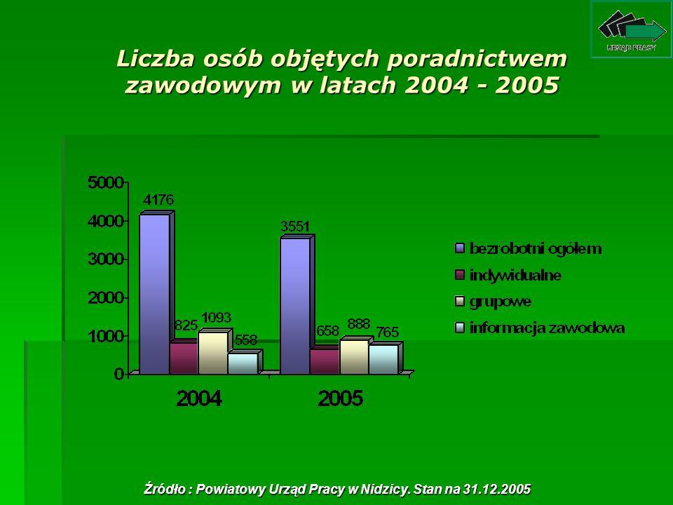 Liczba osób objętych poradnictwem zawodowym w latach 2004 - 2005 Źródło : Powiatowy Urząd Pracy w Nidzicy. Stan na 31.12.2005