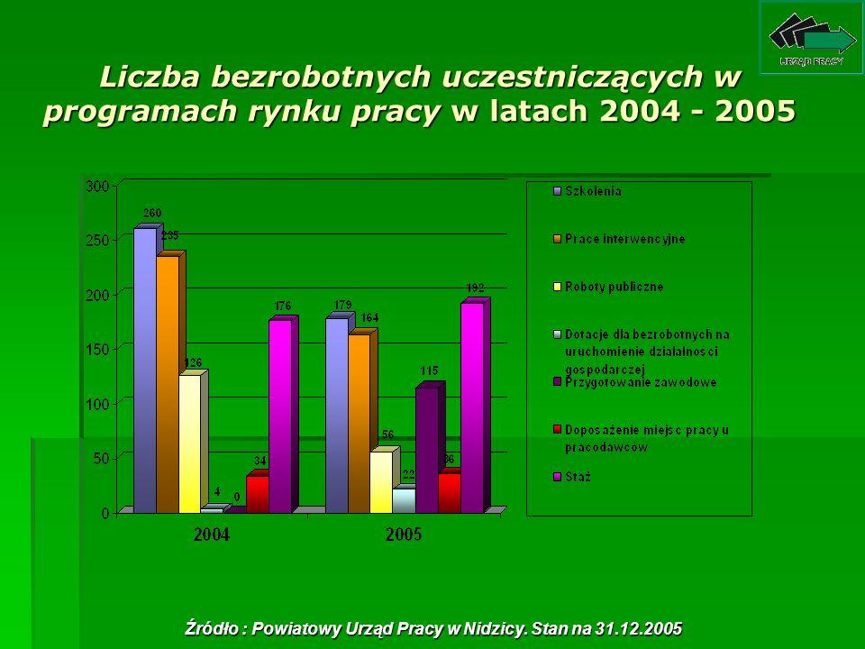 Liczba bezrobotnych uczestniczących w programach rynku pracy w latach 2004 - 2005 Źródło : Powiatowy Urząd Pracy w Nidzicy. Stan na 31.12.2005