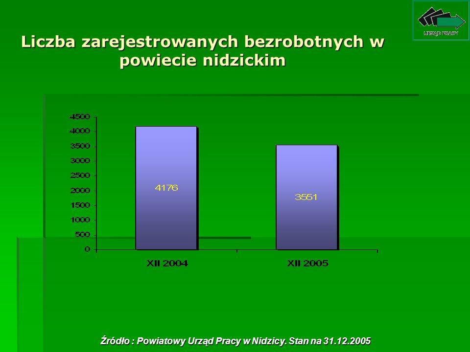 Liczba zarejestrowanych bezrobotnych w powiecie nidzickim Źródło : Powiatowy Urząd Pracy w Nidzicy. Stan na 31.12.2005