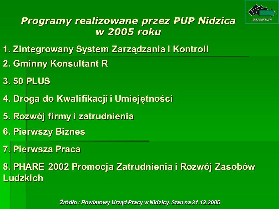 Programy realizowane przez PUP Nidzica w 2005 roku 1. Zintegrowany System Zarządzania i Kontroli 1. Zintegrowany System Zarządzania i Kontroli 2. Gmin
