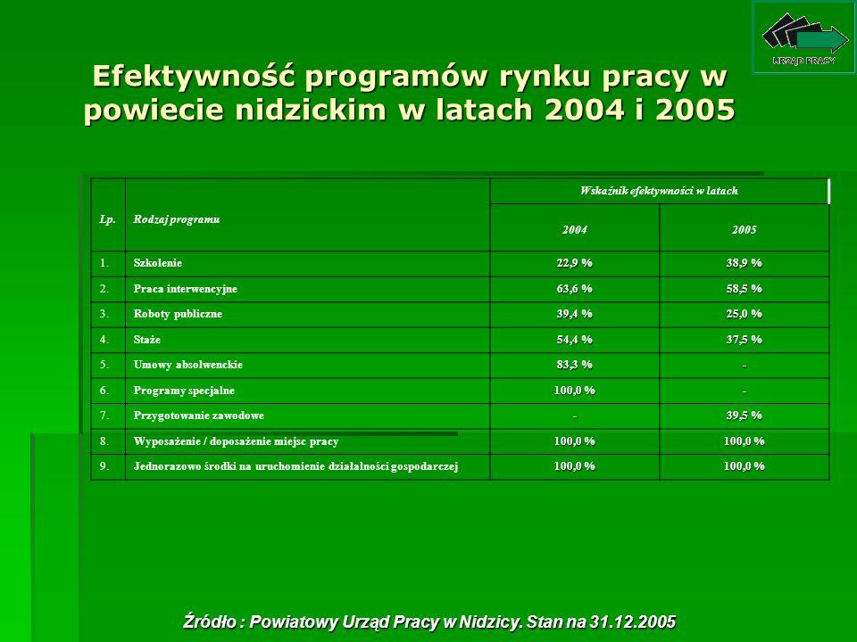 Efektywność programów rynku pracy w powiecie nidzickim w latach 2004 i 2005 Lp.Rodzaj programu Wskaźnik efektywności w latach 20042005 1.Szkolenie 22,