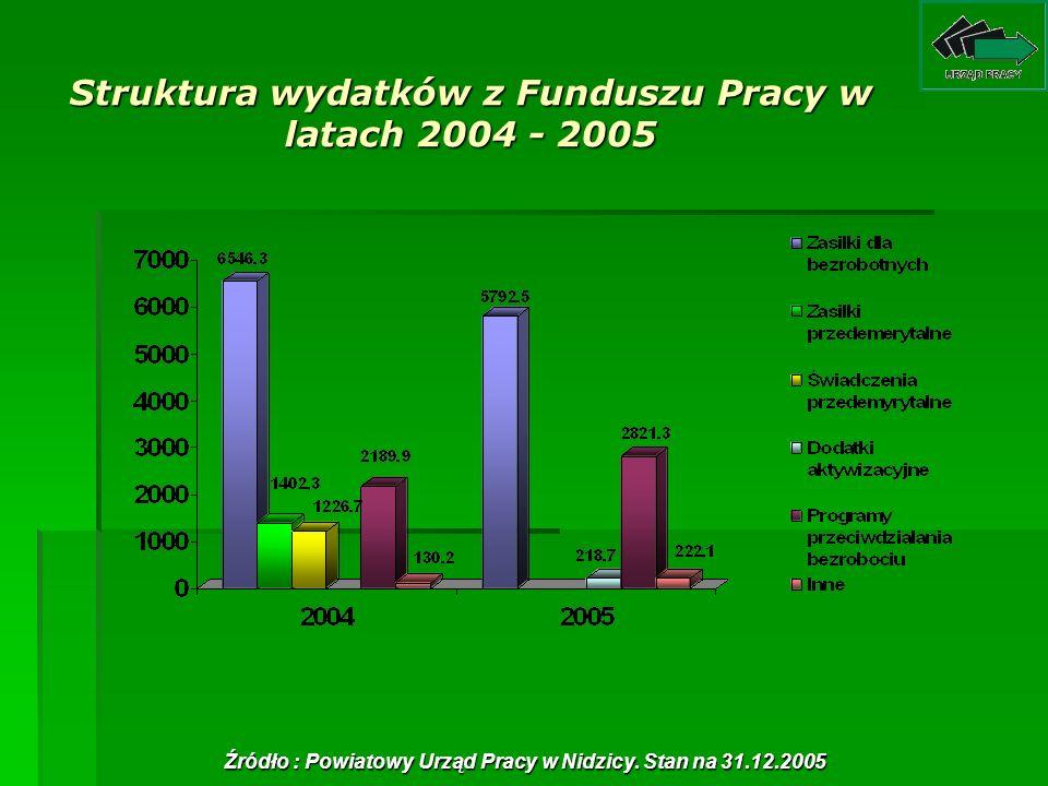 Struktura wydatków z Funduszu Pracy w latach 2004 - 2005 Źródło : Powiatowy Urząd Pracy w Nidzicy. Stan na 31.12.2005