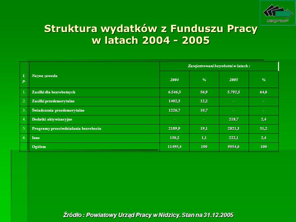 Struktura wydatków z Funduszu Pracy w latach 2004 - 2005 L p. Nazwa zawodu Zarejestrowani bezrobotni w latach : 2004%2005% 1.Zasiłki dla bezrobotnych6