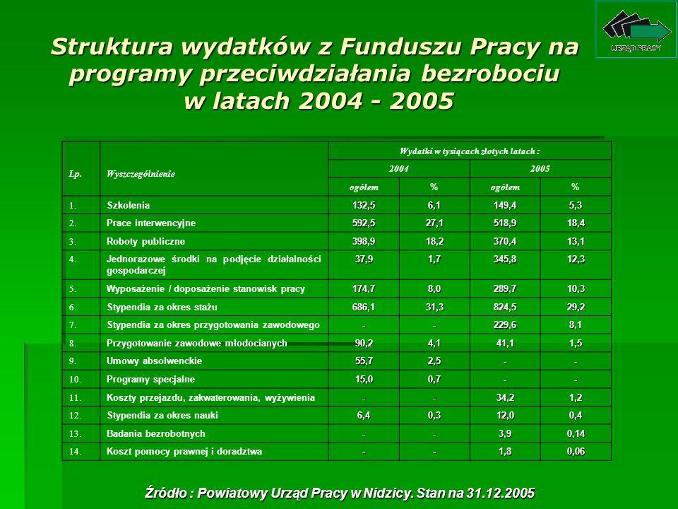 Struktura wydatków z Funduszu Pracy na programy przeciwdziałania bezrobociu w latach 2004 - 2005 Lp.Wyszczególnienie Wydatki w tysiącach złotych latac