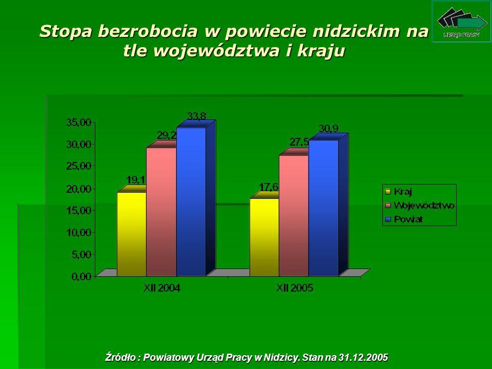 Stopa bezrobocia w powiecie nidzickim na tle województwa i kraju Źródło : Powiatowy Urząd Pracy w Nidzicy. Stan na 31.12.2005