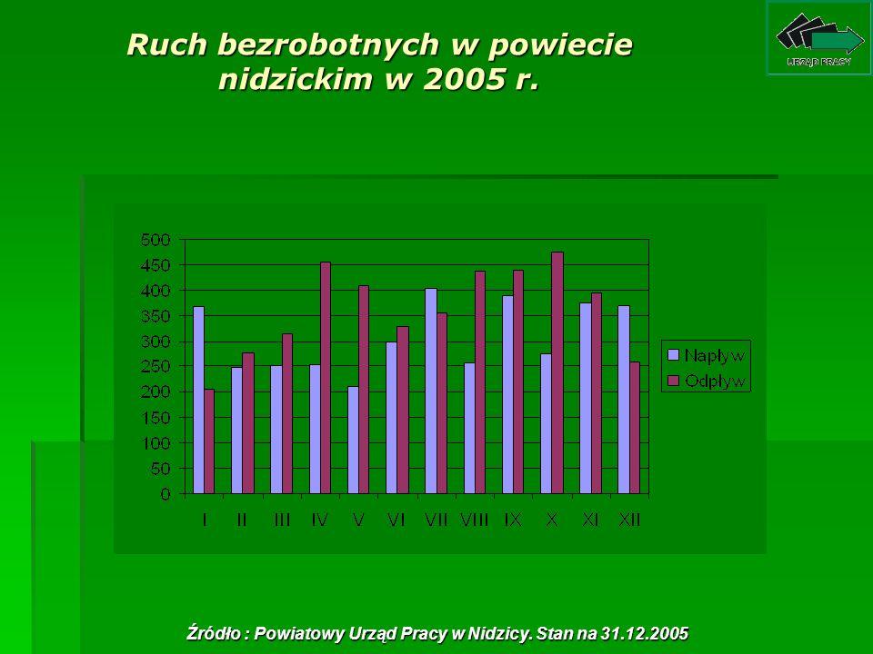 Ruch bezrobotnych w powiecie nidzickim w 2005 r. Źródło : Powiatowy Urząd Pracy w Nidzicy. Stan na 31.12.2005