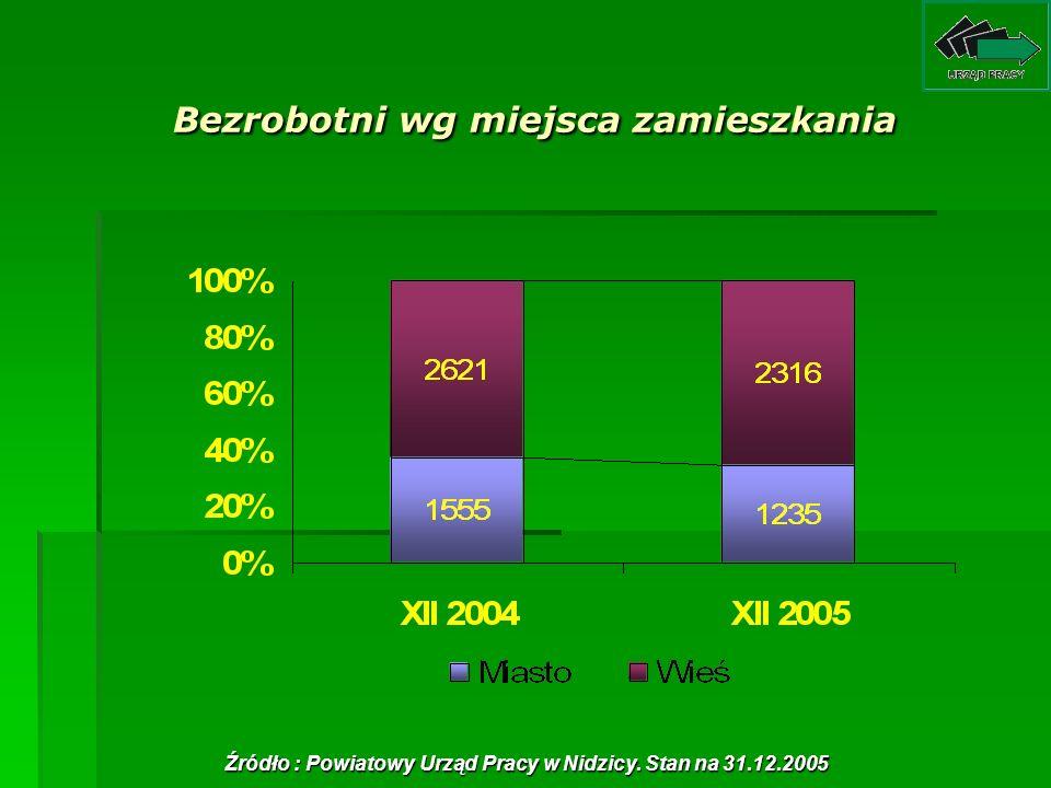 Bezrobotni wg miejsca zamieszkania Źródło : Powiatowy Urząd Pracy w Nidzicy. Stan na 31.12.2005