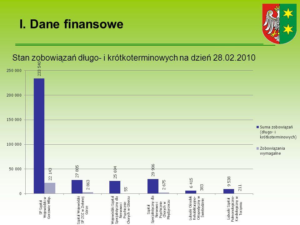 I. Dane finansowe Stan zobowiązań długo- i krótkoterminowych na dzień 28.02.2010