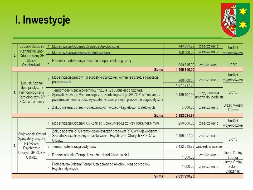 I.Inwestycje w zł 6. SP Szpital dla Nerwowo i Psychicznie Chorych w Międzyrzeczu 1.