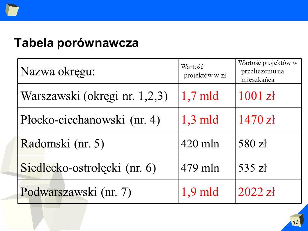 10 Tabela porównawcza 1001 zł1,7 mldWarszawski (okręgi nr. 1,2,3) 2022 zł1,9 mldPodwarszawski (nr. 7) 535 zł479 mln Siedlecko-ostrołęcki (nr. 6) 580 z