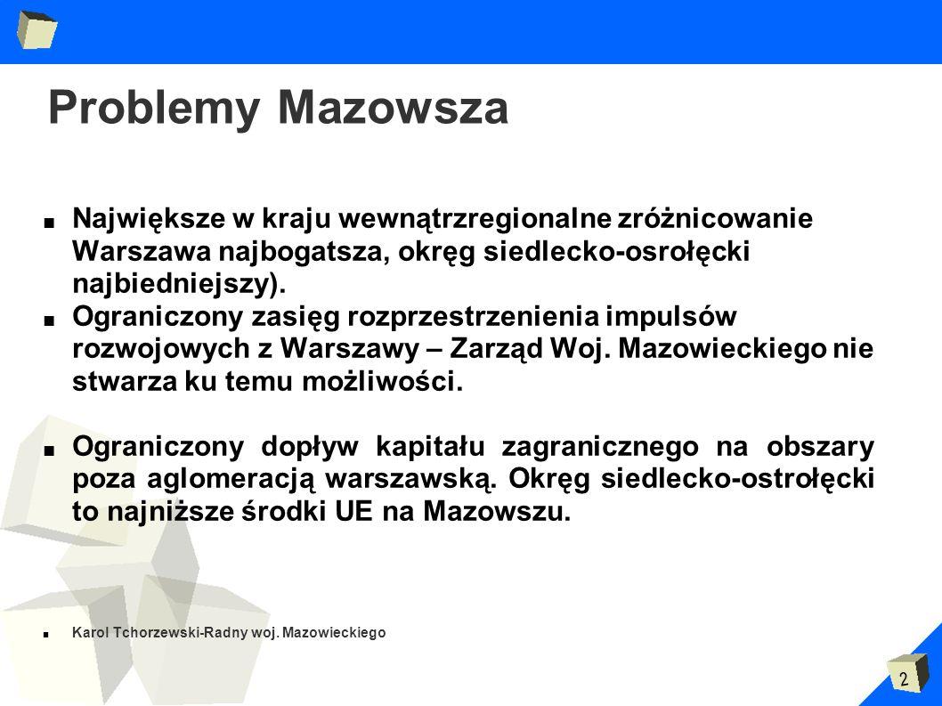 2 Problemy Mazowsza Największe w kraju wewnątrzregionalne zróżnicowanie Warszawa najbogatsza, okręg siedlecko-osrołęcki najbiedniejszy). Ograniczony z