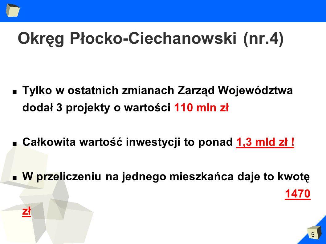5 Okręg Płocko-Ciechanowski (nr.4) Tylko w ostatnich zmianach Zarząd Województwa dodał 3 projekty o wartości 110 mln zł Całkowita wartość inwestycji t