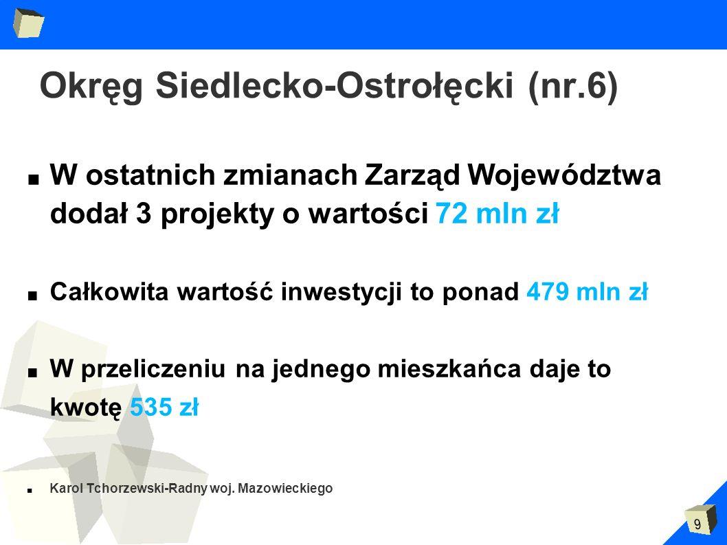 9 Okręg Siedlecko-Ostrołęcki (nr.6) W ostatnich zmianach Zarząd Województwa dodał 3 projekty o wartości 72 mln zł Całkowita wartość inwestycji to pona