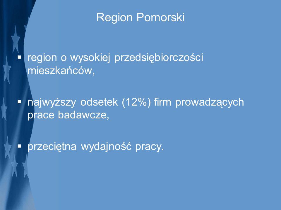Region Pomorski region o wysokiej przedsiębiorczości mieszkańców, najwyższy odsetek (12%) firm prowadzących prace badawcze, przeciętna wydajność pracy