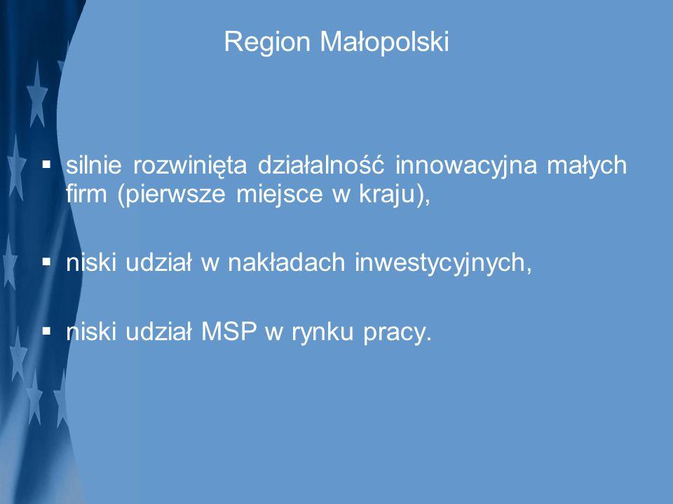 Region Małopolski silnie rozwinięta działalność innowacyjna małych firm (pierwsze miejsce w kraju), niski udział w nakładach inwestycyjnych, niski udz