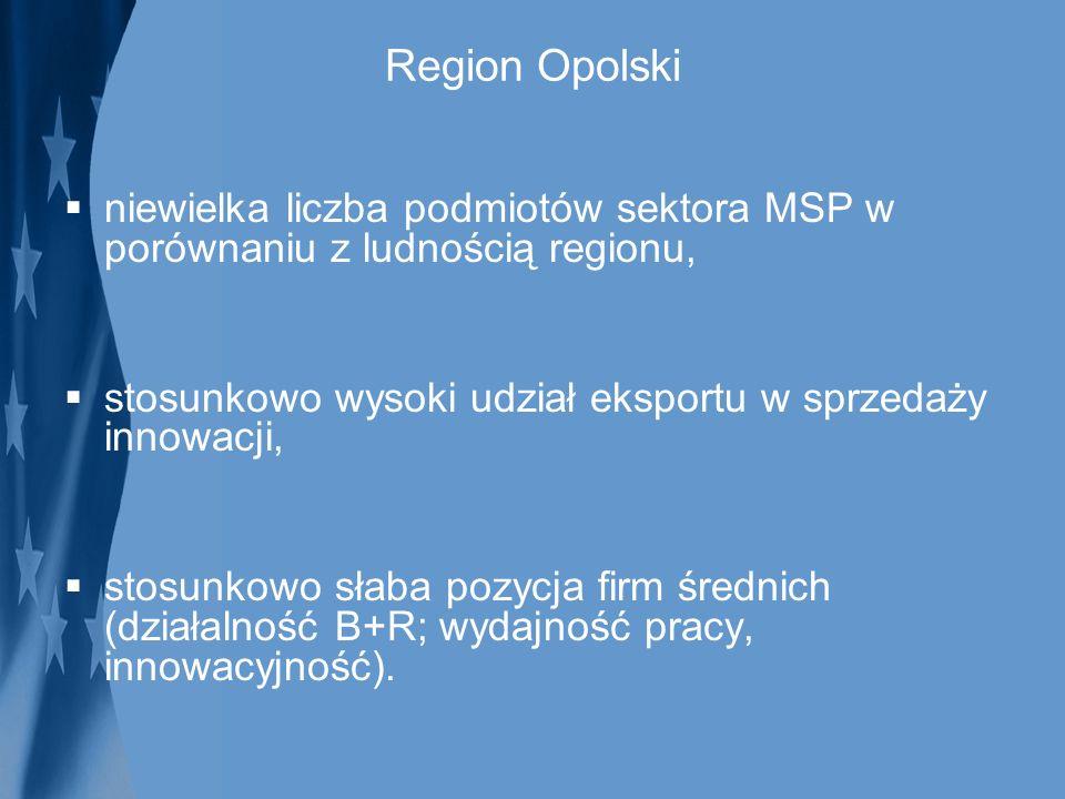 Region Opolski niewielka liczba podmiotów sektora MSP w porównaniu z ludnością regionu, stosunkowo wysoki udział eksportu w sprzedaży innowacji, stosu